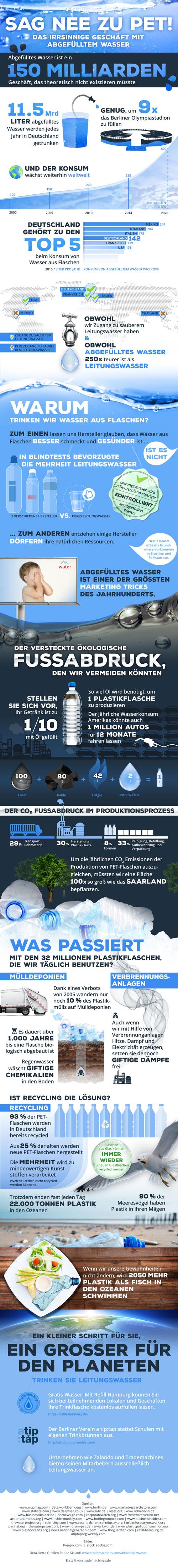 Abgefülltes Wasser Infografik